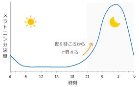 メラトニン分泌の日内変動を示すグラフ
