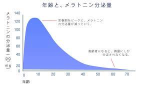 加齢によりメラトニン分泌量が減ることを示すグラフ