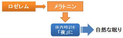 ロゼレムの作用機序を示した図 width=