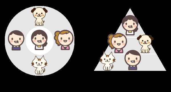 ネコ社会 イヌ社会の関係性を示した図