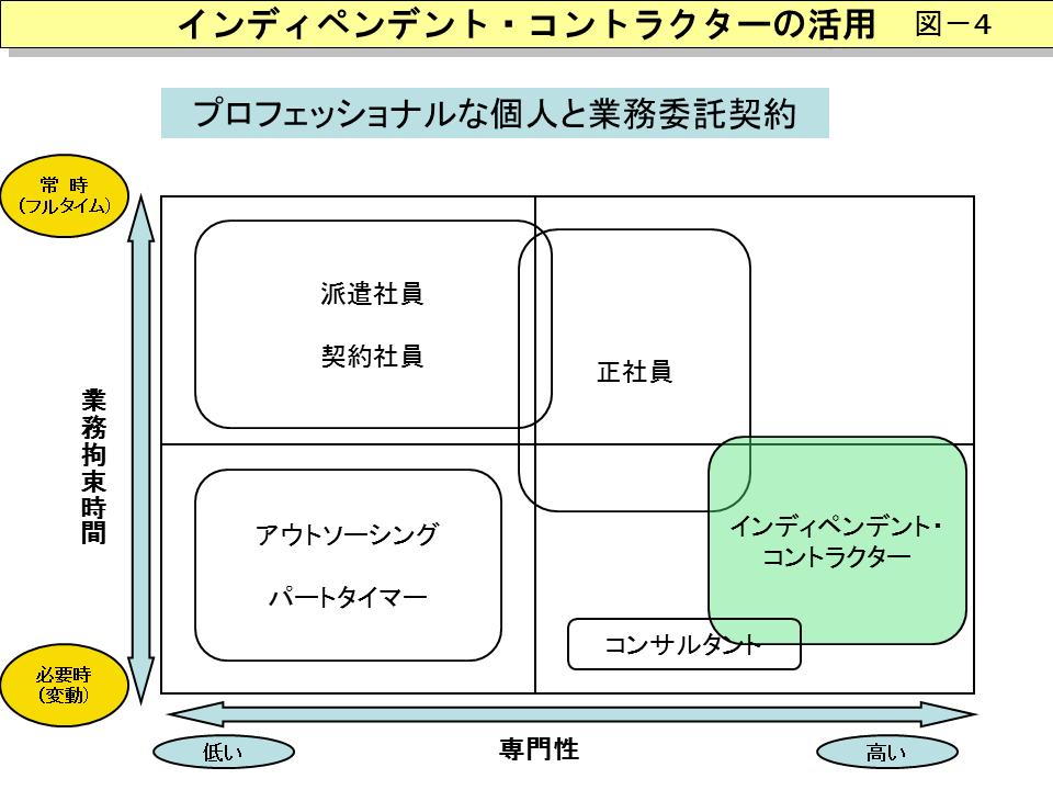 インディペンデント・コントラクターを説明する図