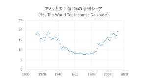 富の格差と 民主主義の危機