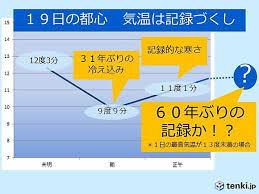 昨日の1日の気温の変化を示すグラフ