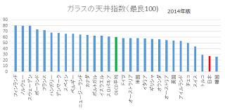 日本の女性の社会進出の度合いの少なさを示すグラフ