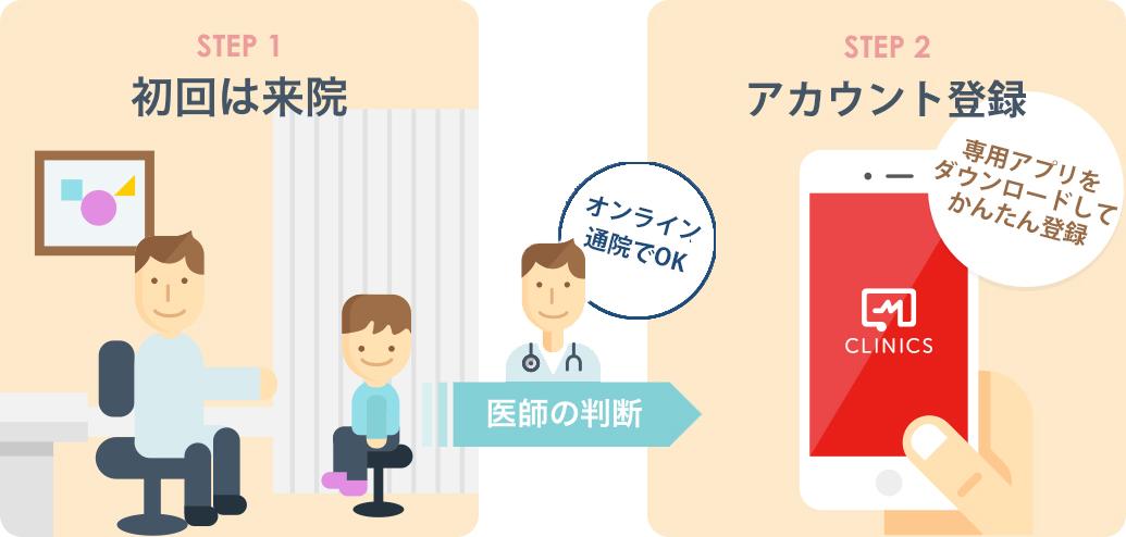 初診は対面診療が望ましいことを説明する図