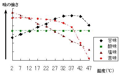温度による塩辛み 甘味などの味覚の変化を示したグラフ