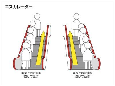 """エスカレーターで立つ人の位置の関東と関西での違い"""" width="""