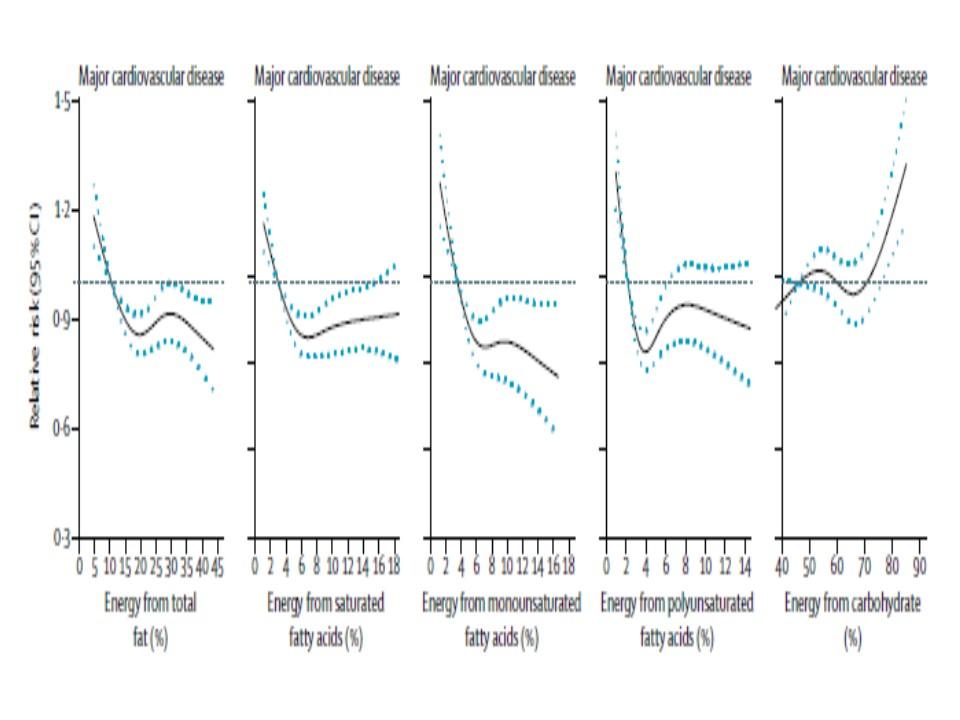 脂質は炭水化物より心血管疾患の発症リスク低下に良い効果がある結果を示すグラフ