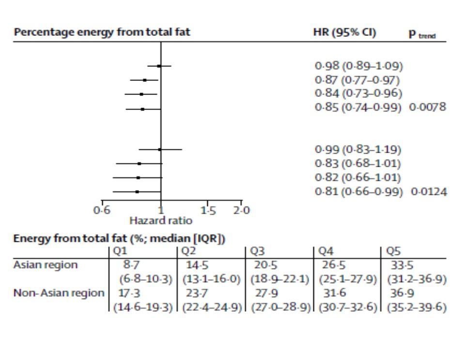 35%程度の高脂肪食が有益であることが示されたグラフ