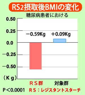 体重減少効果を示す図