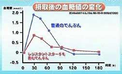 食後血糖値が上昇しないことを示す図
