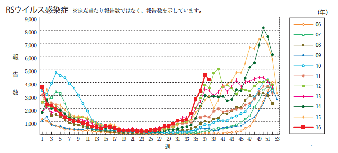 感染者の報告数の増加を示すグラフ