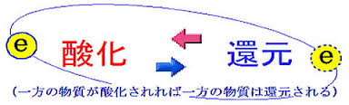 酸化還元反応の説明図
