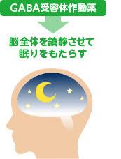 睡眠薬はGABAの受容体の機能を増強することを示す図