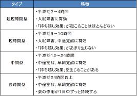 作用時間による分類を示す表