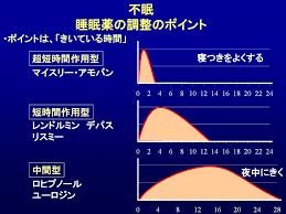 作用時間別の睡眠薬の使い方を示す図