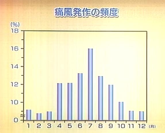 月別の痛風発作の頻度を示したグラフ