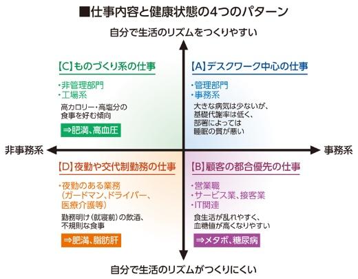 仕事内容と健康状態の関係を示す図