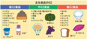 食品のGI値を示した図