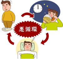 夜勤 寝る前のドカ食い 体重増加 の悪循環を示す図