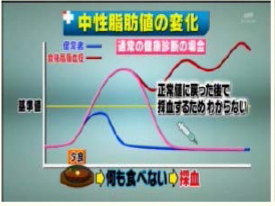 健診の空腹時採血では食後高脂血症の状態は見落とされるリスクを示すグラフ