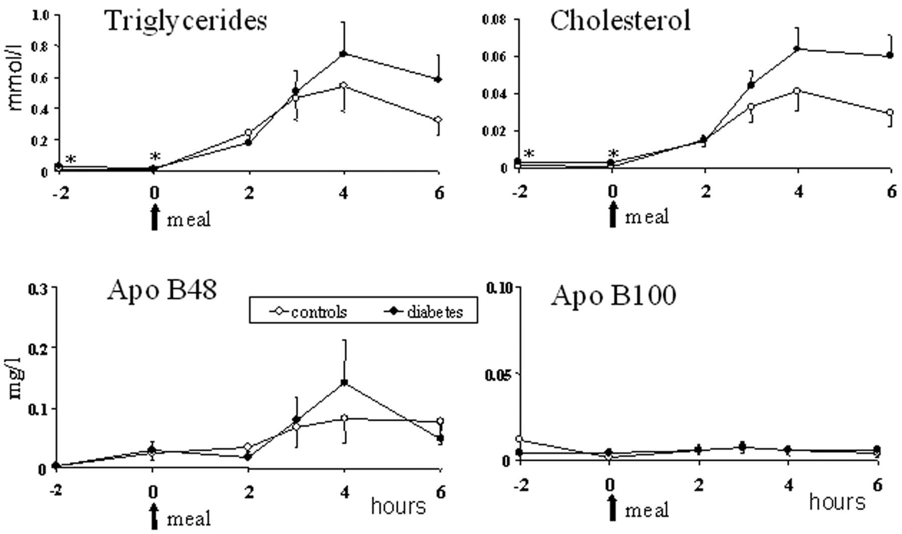 耐糖能異常症例 冠動脈疾患症例でApo B-48が高値を示すことを明らかにするグラフ