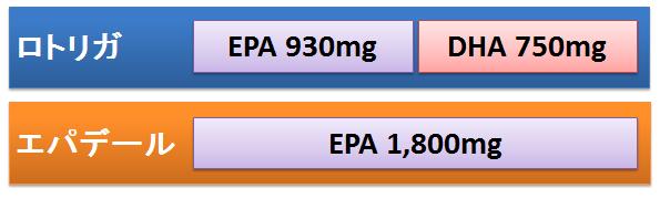 EPA/DHAを原料とした製剤の写真