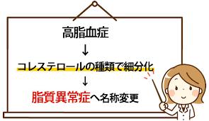 高脂血症から脂質異常症に名前が変わった理由を説明する図