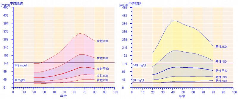 性別 年齢別の中性脂肪値を示すグラフ
