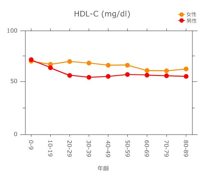 性別 年齢別のHDL-C値を示すグラフ