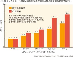 LDL-C値が高いと心筋梗塞や狭心症の発症率が2.8倍も上昇することを示すグラフ