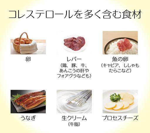 コレステロールを多く含む食材をまとめた図