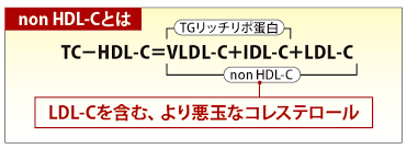 non HDL-C値を算出計算式