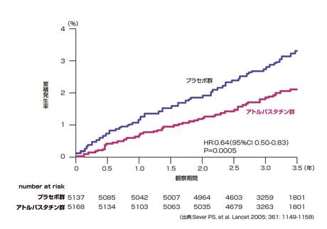 HMG-CoA還元酵素阻害薬による狭心症や心筋梗塞の発症リスク低下作用を示すグラフ