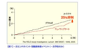 フィブラート系薬による狭心症や心筋梗塞の発症リスクを低下を示すグラフ