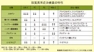 さまざまな脂質異常症治療薬のHDL-C増加効果を比較した図