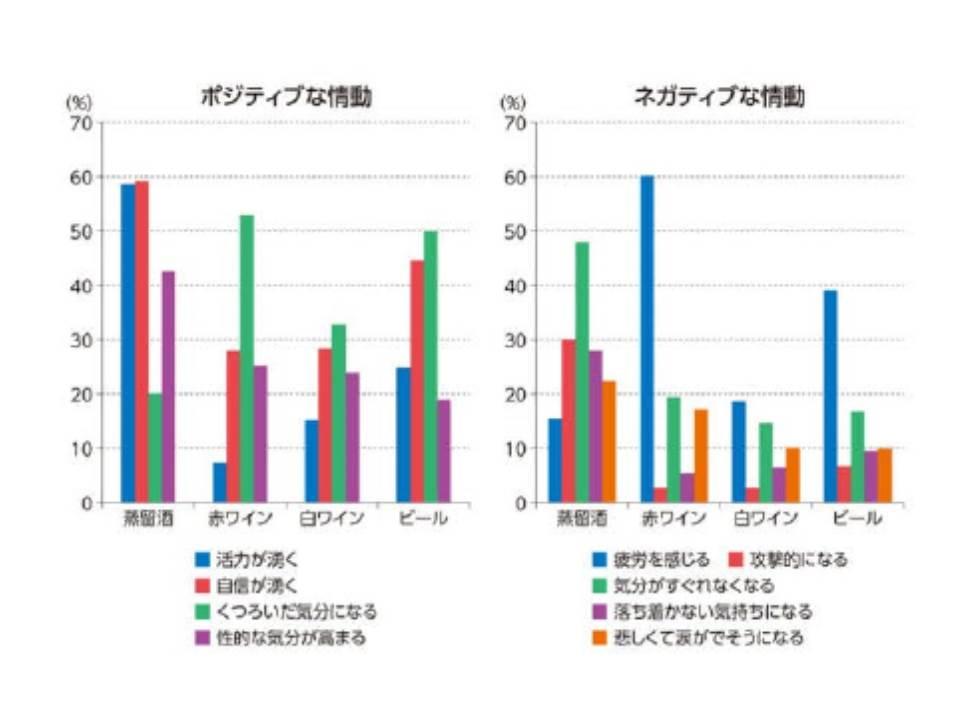 酒を飲んだあとにポジテイブな行動 ネガテイブな行動をする割合の酒の種類による差異を示したグラフ