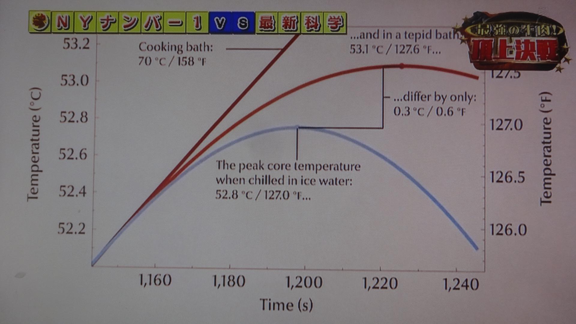 加熱温度と時間の差異により 食材の質がどう変化するか示したグラフ