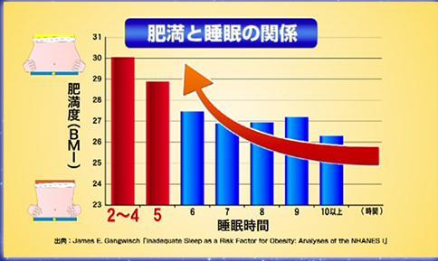 睡眠時間と肥満の関連を示したグラフ