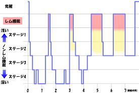 ノンレム睡眠の眠りの深さによるステージ分類を示す図