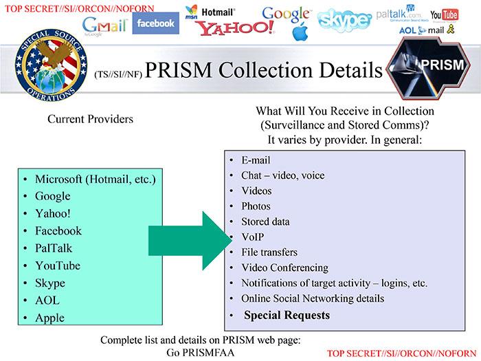 PRISMの説明図