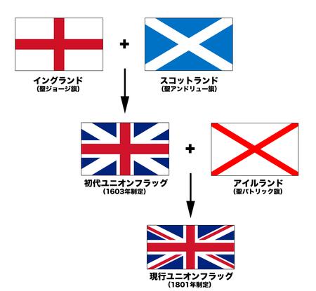 現在のユニオンフラッグが出来上がる過程を示した図