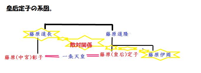 定子の周りの人間関係を示した図