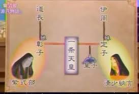 定子に仕える清少納言 彰子に仕える紫式部の関係図2