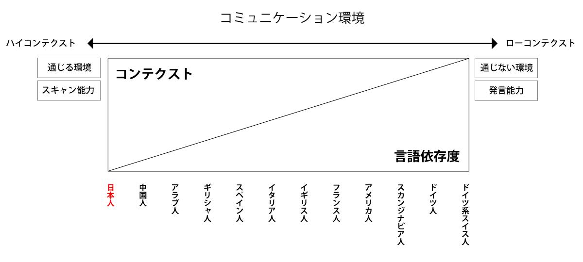 日本のハイコンテクスト文化について説明した図