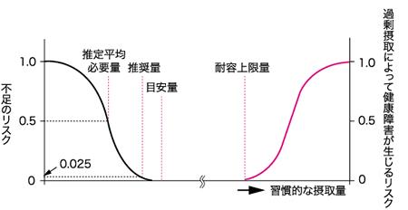 耐容上限量を示すグラフ