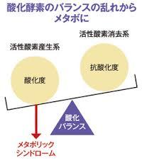 活性酸素と防御システムのバランスの乱れにより病気が起こることを示した図