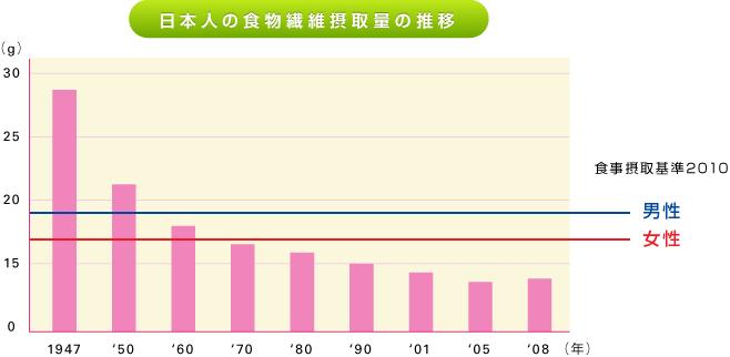 日本人の食物繊維摂取量は年々減少していることを示すグラフ