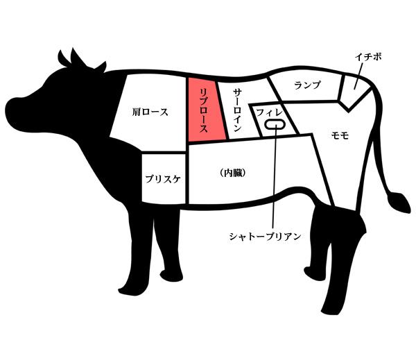 牛の体の各部位の名称を示した図