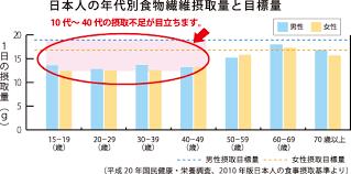 若年層での摂取不足が目立つことを示すグラフ